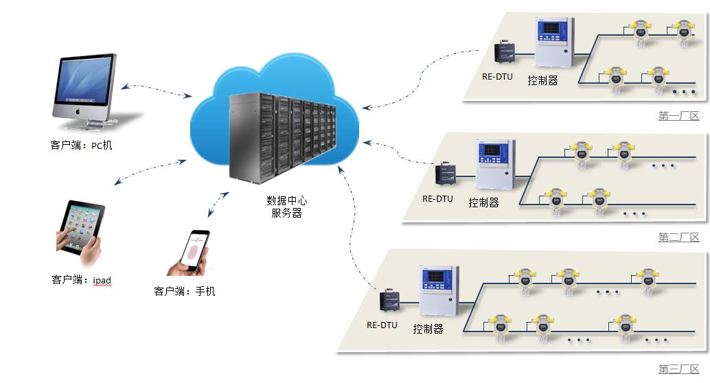 物联网平台工业用bobapp客户端检测监控系统